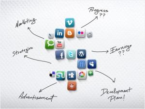 Houston Social Media Management – Tips on How to Promote Your Blog Using Social Media